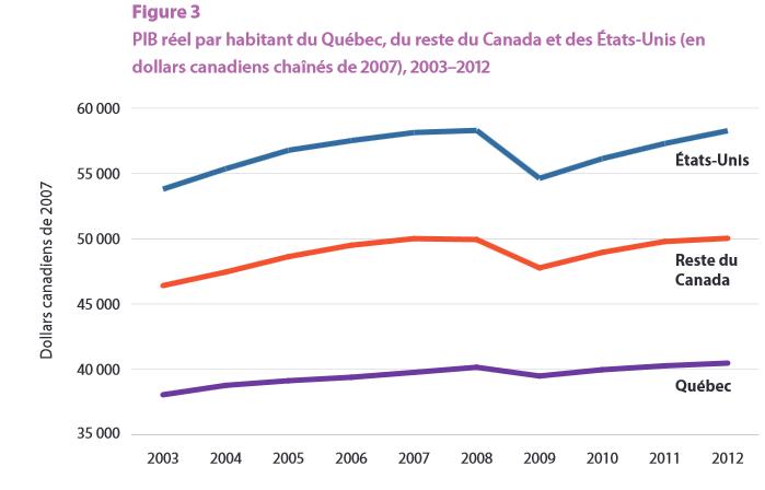taux d'imposition 2015 québec